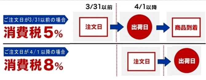消費税改定2014.4.1~